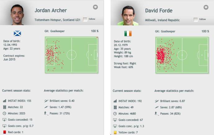 Archer_Forde_stats